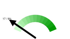 Тюменских твиттерян в Online: 17 / 9% относительно 199 активных пользователей